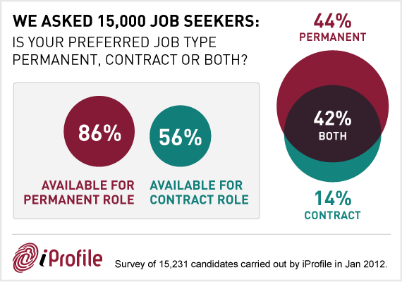 iProfile - Recruitment agency Survey 2012